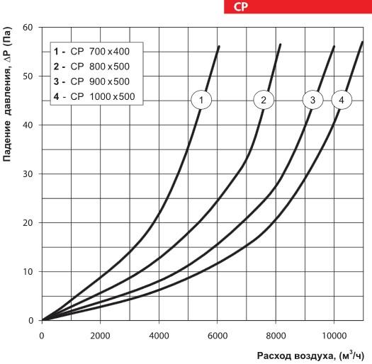 Аэродинамические характеристики шумоглушителя ВЕНТС СР 1000x500