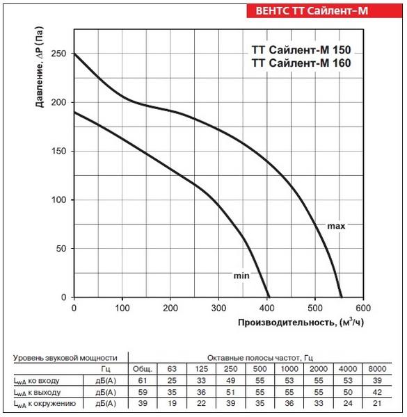 График производительности вентилятора ВЕНТС ТТ Сайлент-М 160