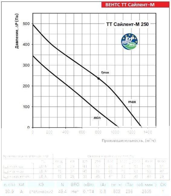 График производительности вентилятора ВЕНТС ТТ Сайлент-М 250