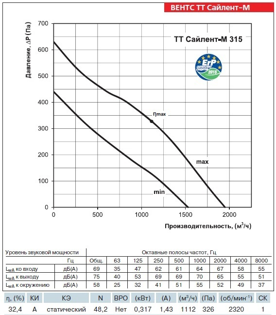 График производительности вентилятора ВЕНТС ТТ Сайлент-М 315