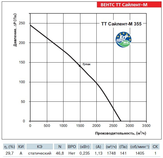 График производительности вентилятора ВЕНТС ТТ Сайлент-М 355