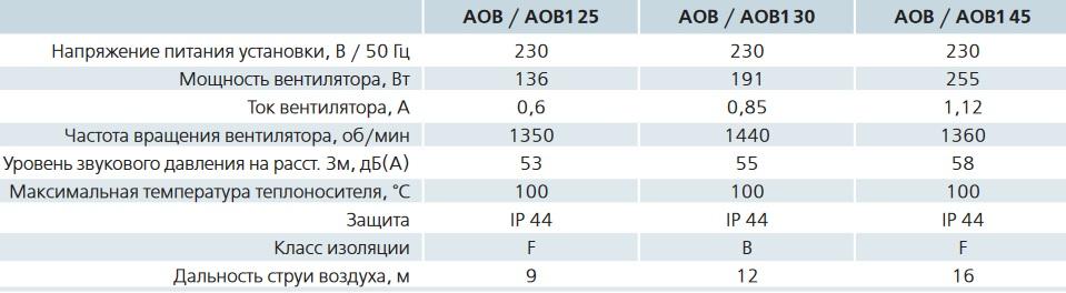 Производительность ВЕНТС АОВ 30
