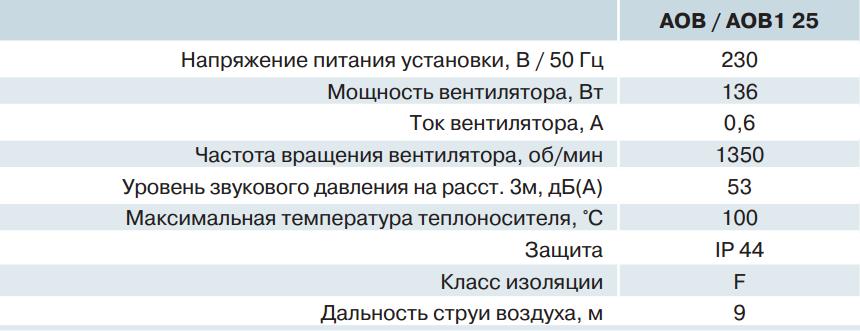 Производительность ВЕНТС АОВ 25