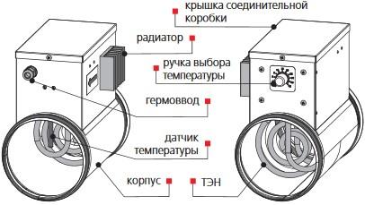 Устройство канального нагревателя ВЕНТС НК 125-1,2-1