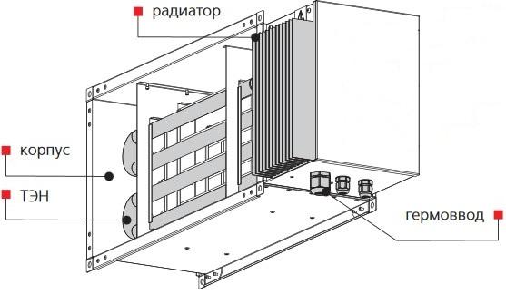 Внешний вид электрического канального наревателя ВЕНТС НК-400х200-7,5-3