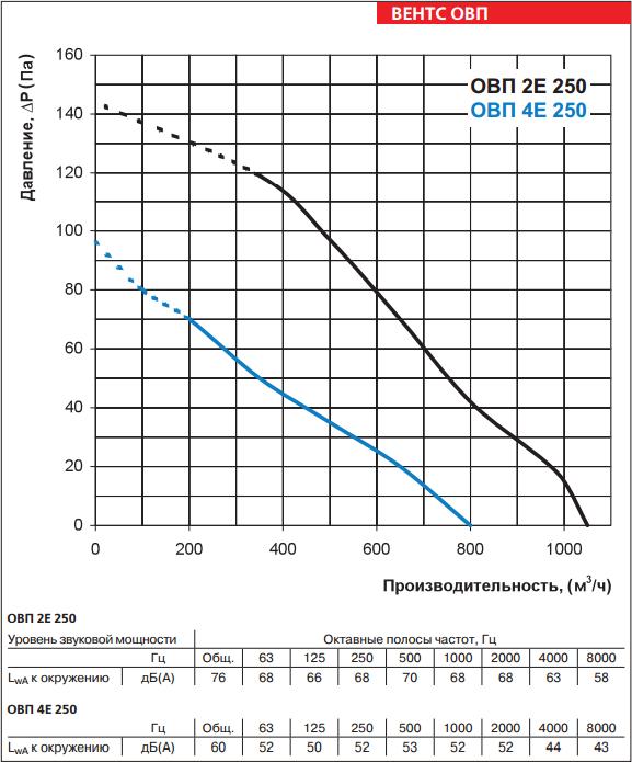 Аэродинамические свойства Вентс ОВП 2е 4е 250