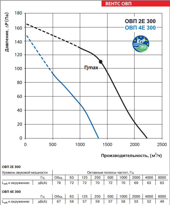 Аэродинамические свойства Вентс ОВП 2е 4е 300