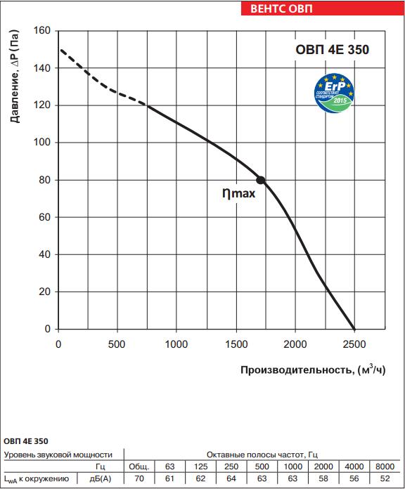 Аэродинамические свойства Вентс ОВП 4е 350