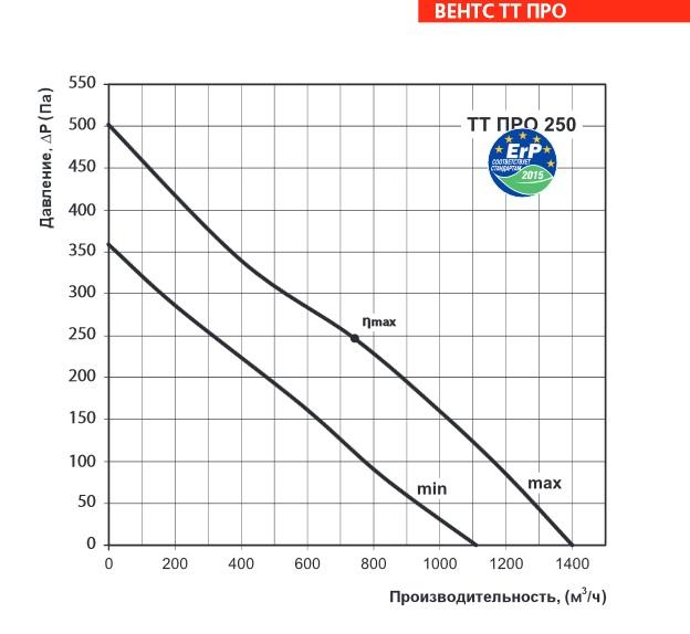 Аэродинамические характеристики вентилятора ВЕНТС ТТ ПРО 250