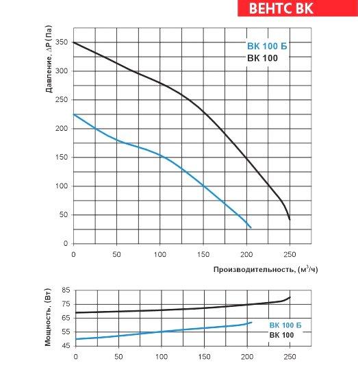 Аэродинамические характеристики вентилятора ВЕНТС ВК 100