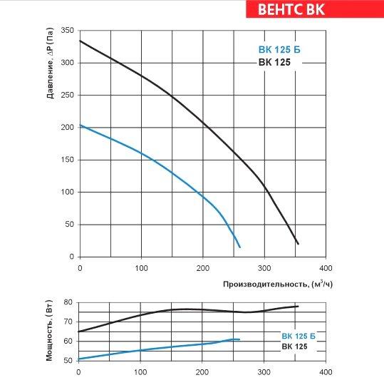 Аэродинамические характеристики вентилятора ВЕНТС ВК 125