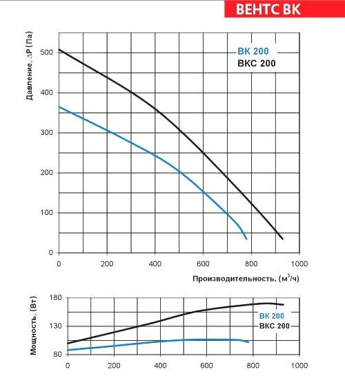 Аэродинамические характеристики вентилятора ВЕНТС ВК 200