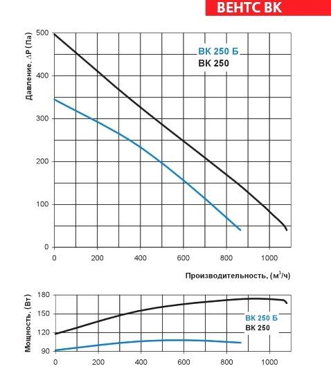 Аэродинамические характеристики вентилятора ВЕНТС ВК 250