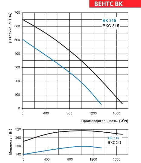 Аэродинамические характеристики вентилятора ВЕНТС ВК 315