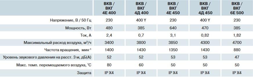 Производительность ВЕНТС ВКГ 4Д 400