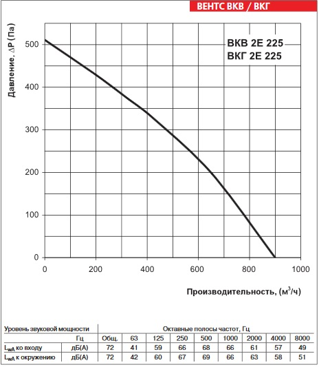 Аэродинамика ВЕНТС ВКГ 2Е 225