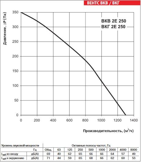 Аэродинамика ВЕНТС ВКГ 2Е 250