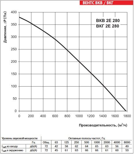 Аэродинамика ВЕНТС ВКГ 2Е 280