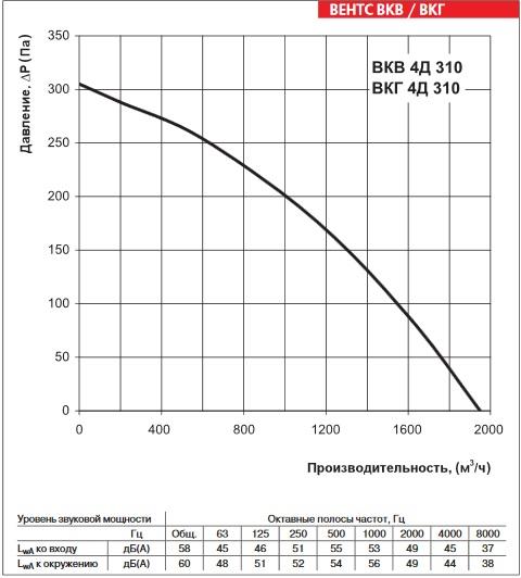 Аэродинамика ВЕНТС ВКГ 4Д 310