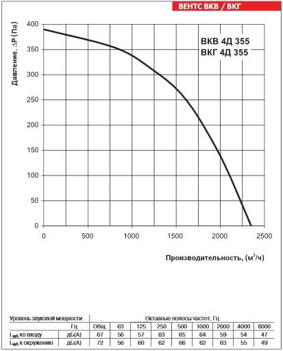 Аэродинамика ВЕНТС ВКГ 4Д 355