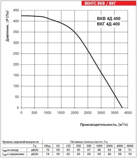 Аэродинамика ВЕНТС ВКГ 4Д 400