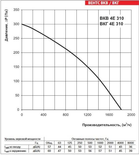 Аэродинамика ВЕНТС ВКГ 4Е 310