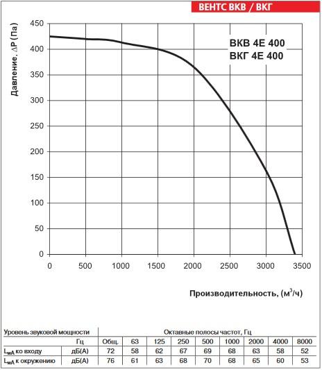 Аэродинамика ВЕНТС ВКГ 4Е 400
