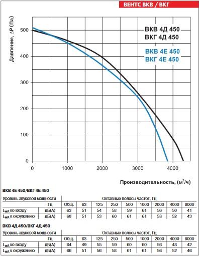 Аэродинамика ВЕНТС ВКГ 4Д 450