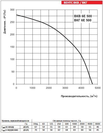 Аэродинамика ВЕНТС ВКГ 6Е 500