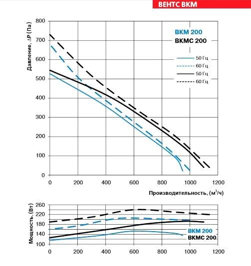 Аэродинамические характеристики вентилятора ВЕНТС ВКМС 200