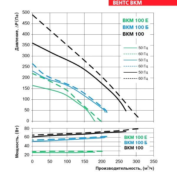 Аэродинамические характеристики вентилятора ВЕНТС ВКМ 100 Б