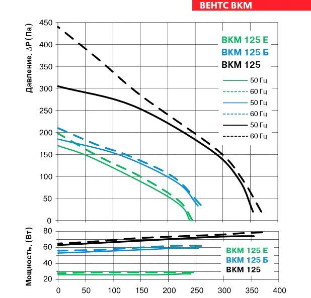Аэродинамические характеристики вентилятора ВЕНТС ВКМ 125 Е