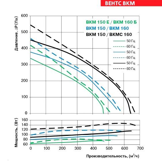 Аэродинамические характеристики вентилятора ВЕНТС ВКМ 150 Б