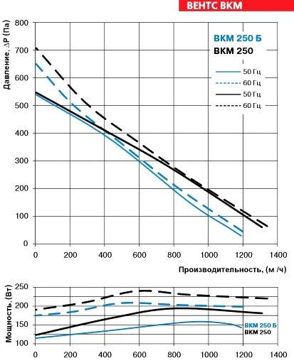 Производительность вентилятора ВЕНТС ВКМ 250 Б