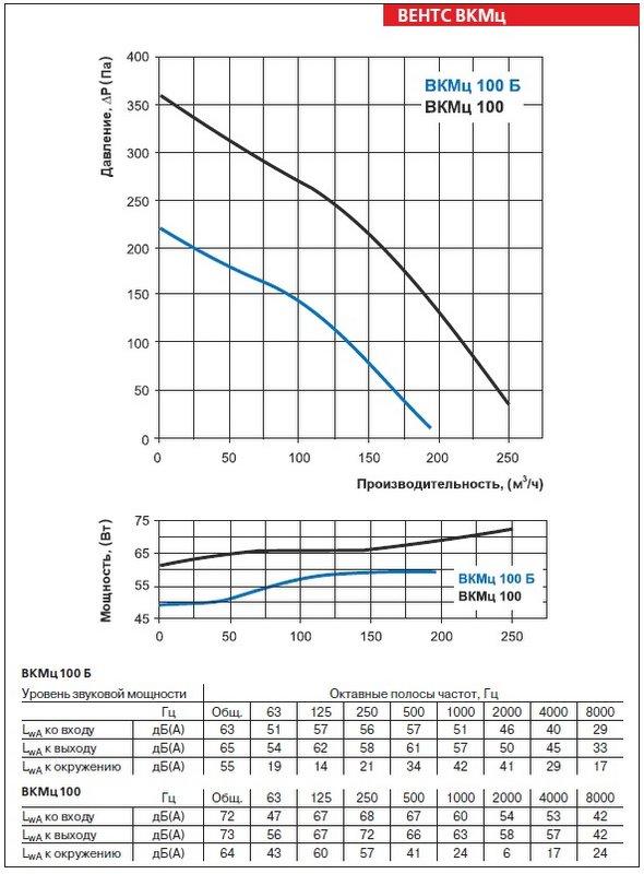 Аэродинамические характеристики вентилятора ВЕНТС ВКМц 100 Б