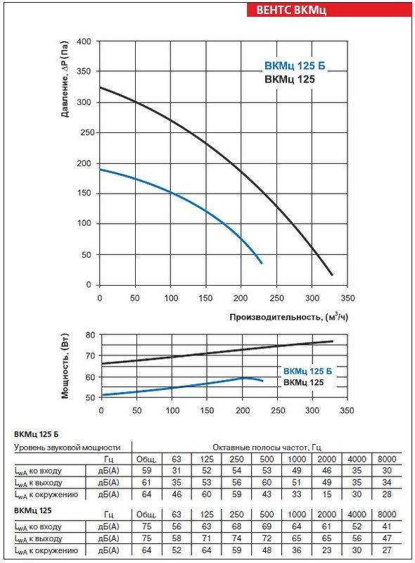 Аэродинамические характеристики вентилятора ВЕНТС ВКМц 125 Б