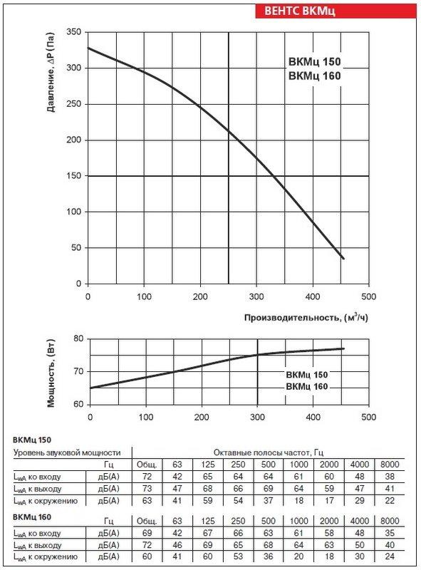 Аэродинамические характеристики вентилятора ВЕНТС ВКМц 160