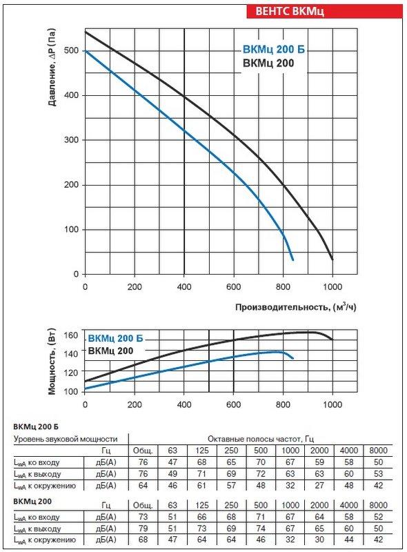 Аэродинамические характеристики вентилятора ВЕНТС ВКМц 200 Б