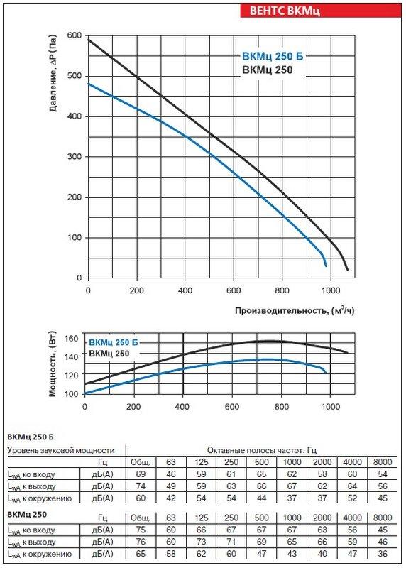 Аэродинамические характеристики вентилятора ВЕНТС ВКМц 250