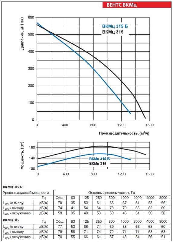 Аэродинамические характеристики вентилятора ВЕНТС ВКМц 315 Б