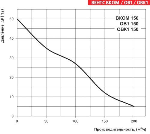 Аэроденамические свойства Вентс ВКОМ 150