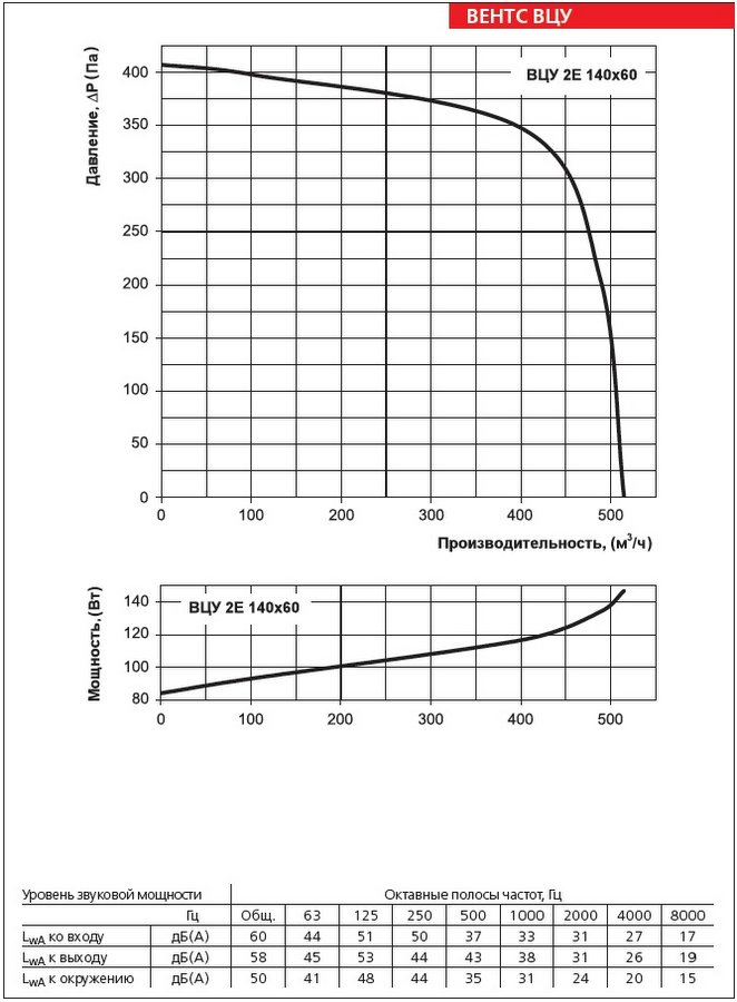 Аэродинамические характеристики вентилятора ВЕНТС ВЦУ 2Е 140х60