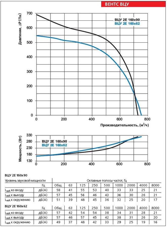 Аэродинамические характеристики вентилятора ВЕНТС ВЦУ 2Е 160х62