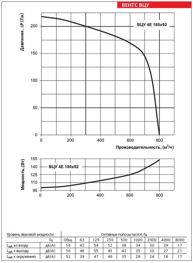 Аэродинамические характеристики вентилятора ВЕНТС ВЦУ 4Е 180х92