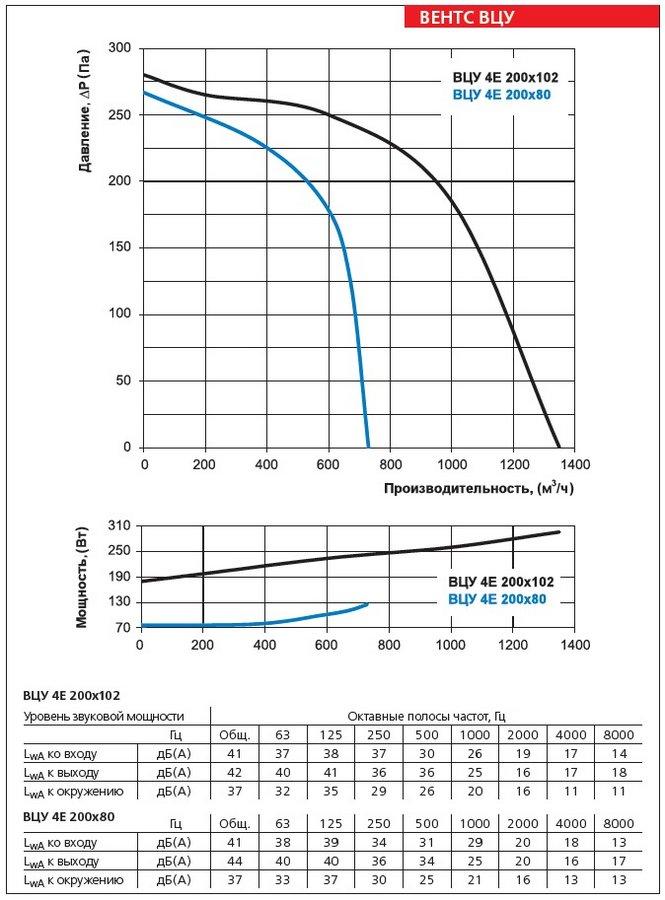 Аэродинамические характеристики вентилятора ВЕНТС ВЦУ 4Е 200х102