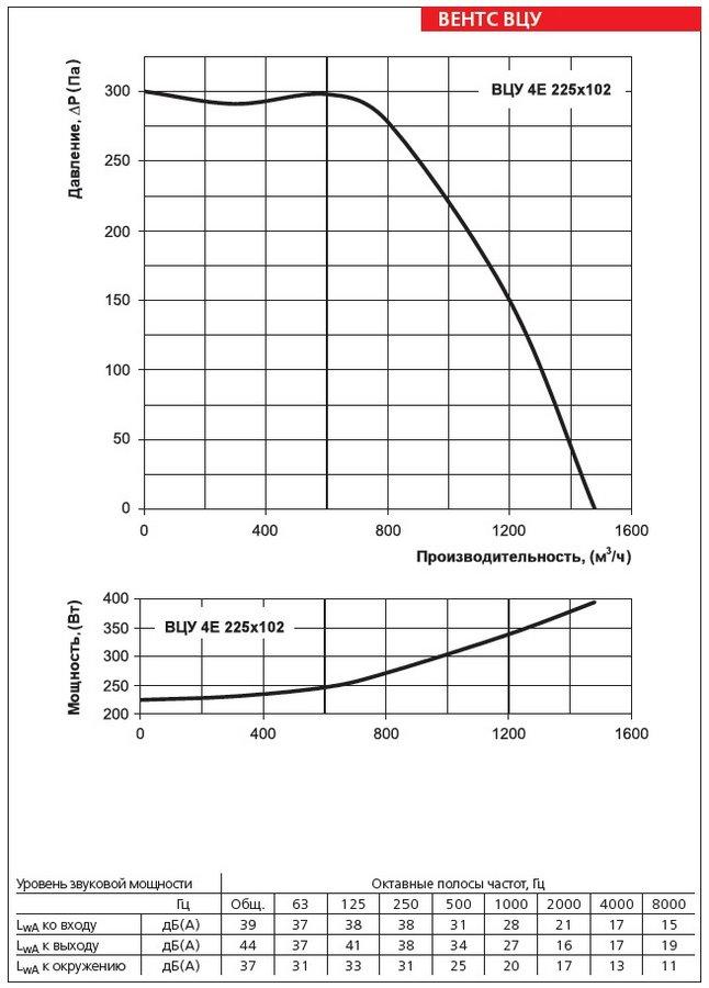 Аэродинамические характеристики вентилятора ВЕНТС ВЦУ 4Е 225х102