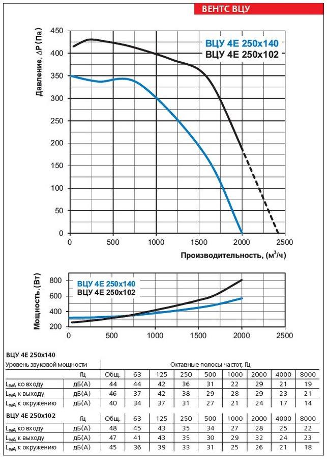 Аэродинамические характеристики вентилятора ВЕНТС ВЦУ 4Е 250х140