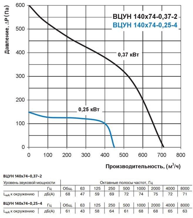 Аэродинамические характеристики вентиляторов ВЕНТС ВЦУН 140х74-0,37-2