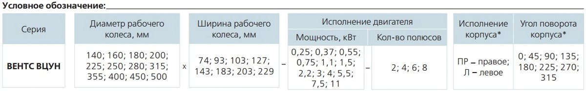 Условные обозначения вентилятор улитка вцун 500х229-11,0-4