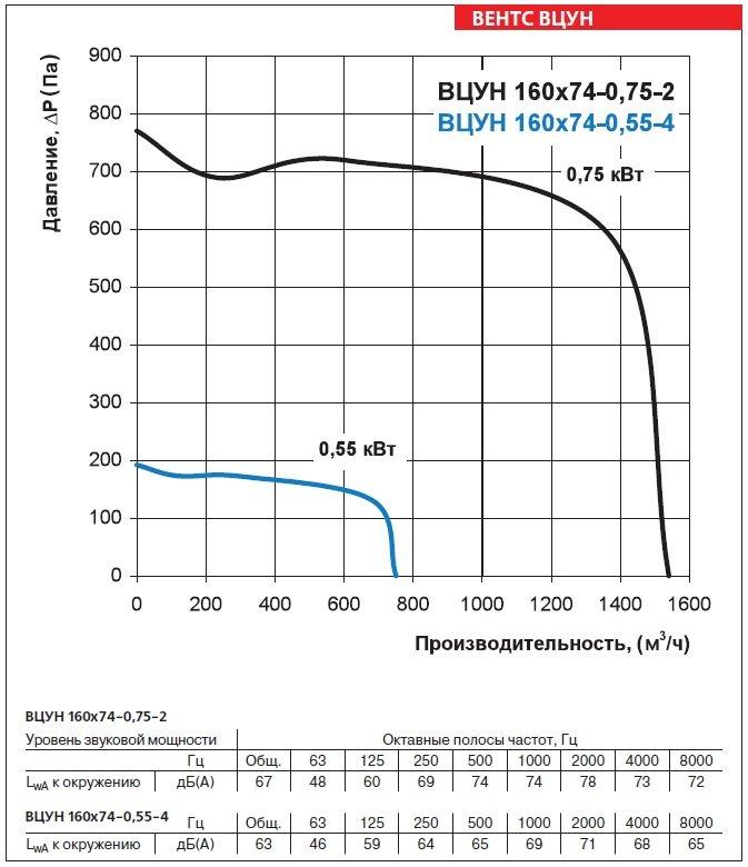 Аэродинамические характеристики вентиляторов ВЕНТС ВЦУН 160х74-0,55-4